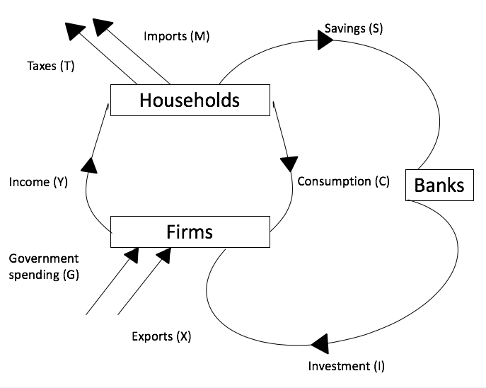 Consumption Cycle