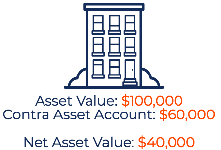 Contra Asset - Diagram