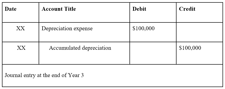 Accumulated Depreciation - Example 3