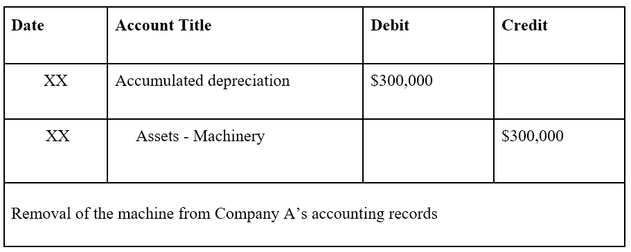 Accumulated Depreciation - Example 4