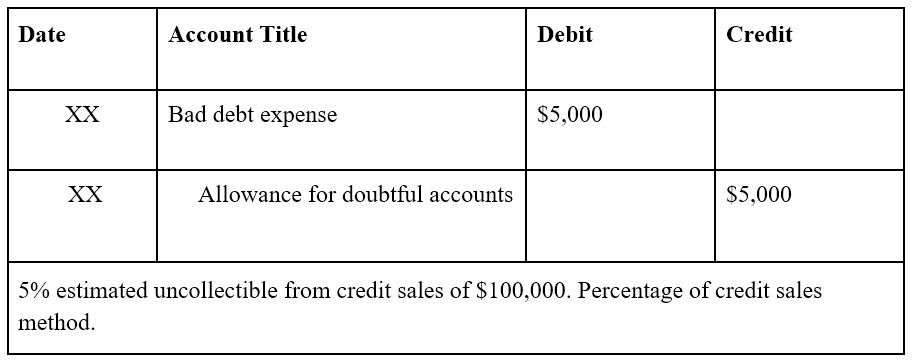 Allowance for Doubtful Accounts - Example