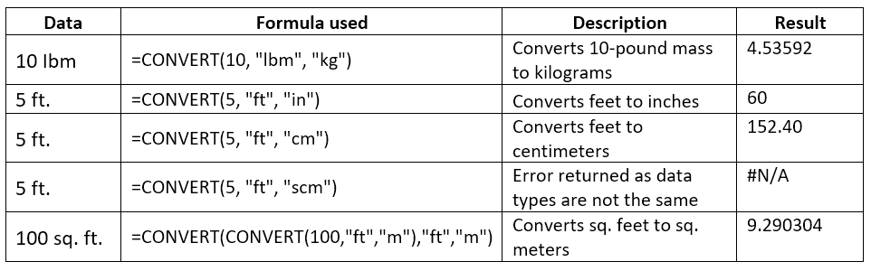 Excel Convert Function How To Convert Units In Excel