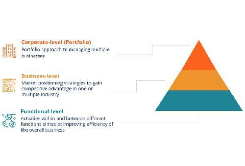 Corporate Business Strategy - pyramid diagram representing business strategy