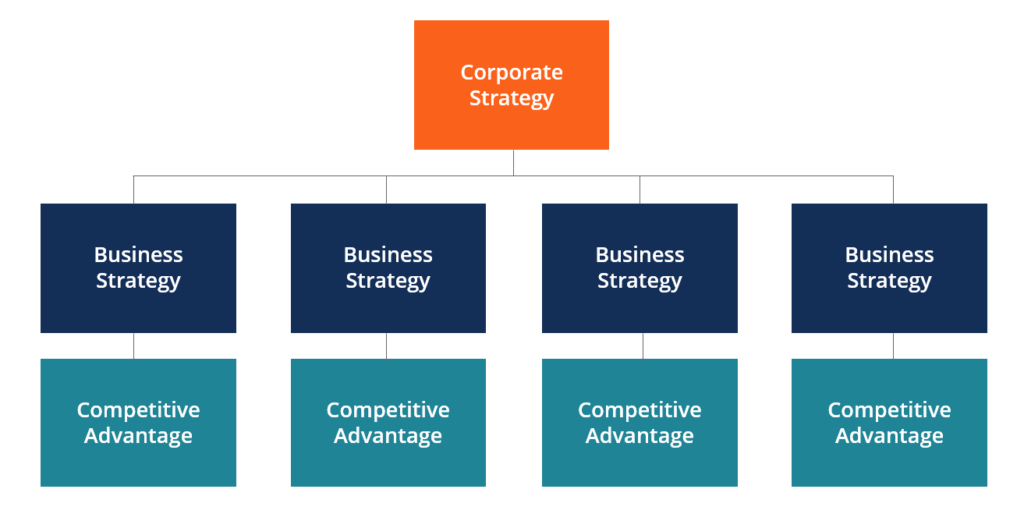 Corporate Strategy Overview