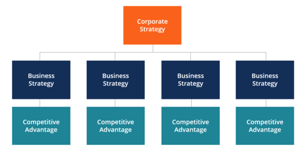 corporate strategy diagram theme