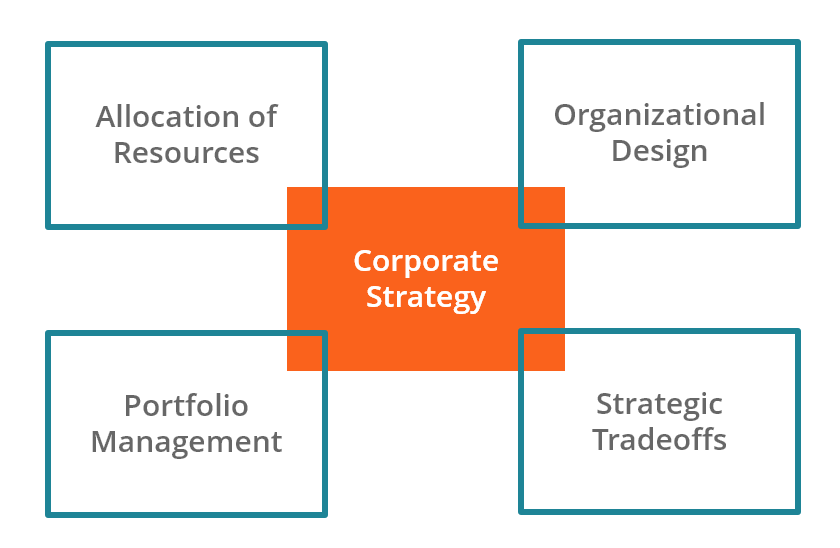 the four pillars of corporate strategy