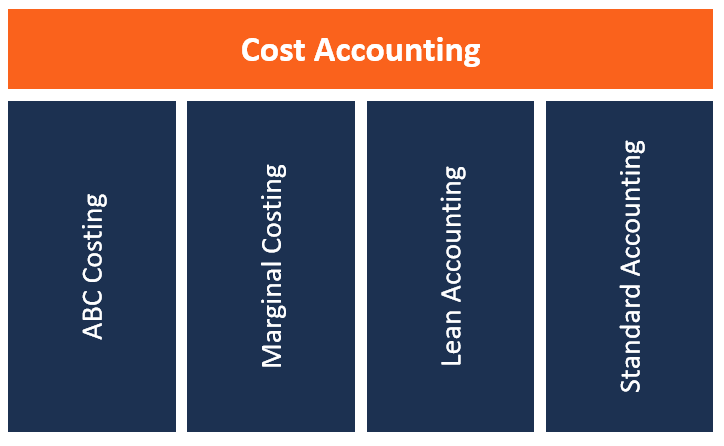 Cost Accounting - Types