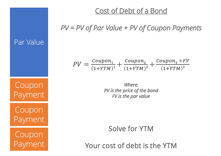 Average yield to maturity