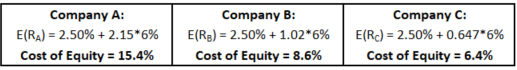 Cost of Equity Formula - Sample Calculation