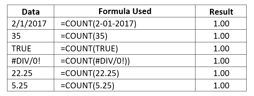 COUNTA Function - Excel Countif Not Blank