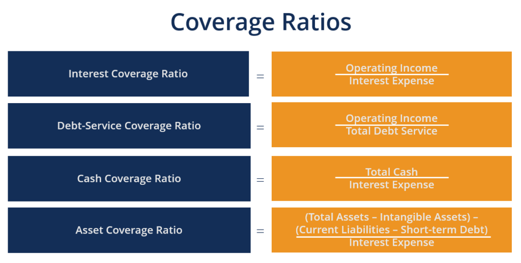 A Coverage Ratio Diagram