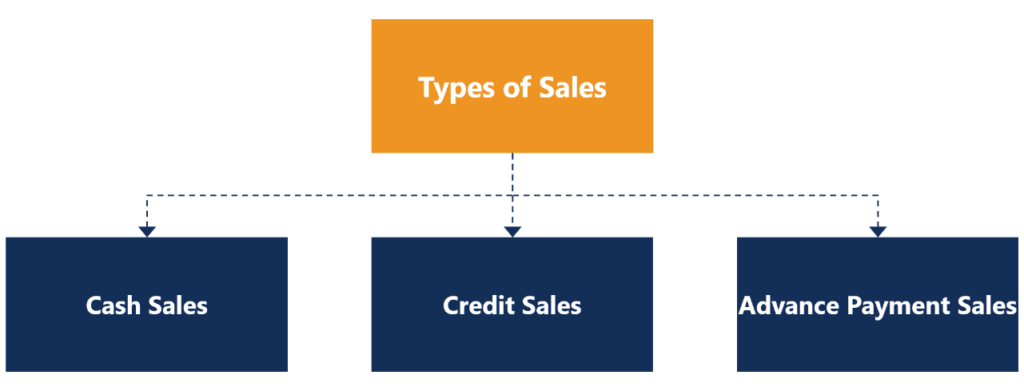 Types of Sales
