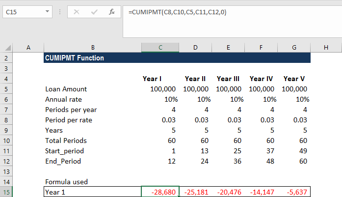 CUMIPMT Function - Example 2b