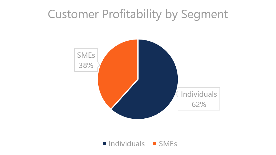 Customer Profitability By Segment Chart