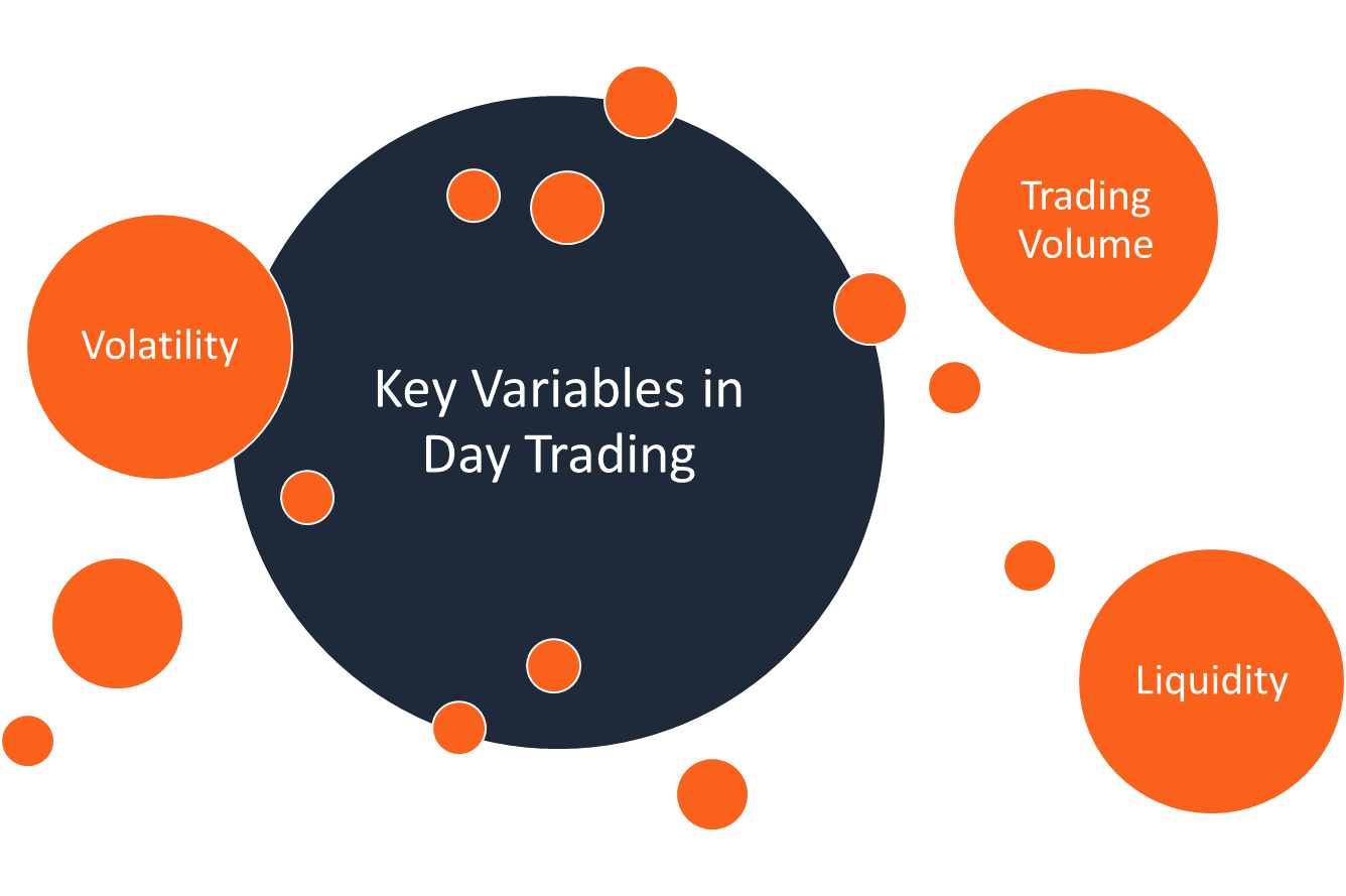 Key Variables in Day Trading