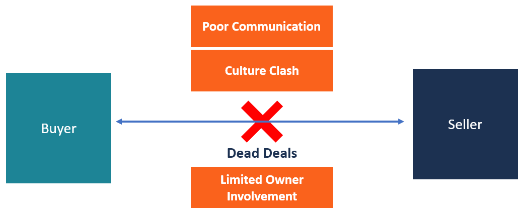 Dead Deals Diagram