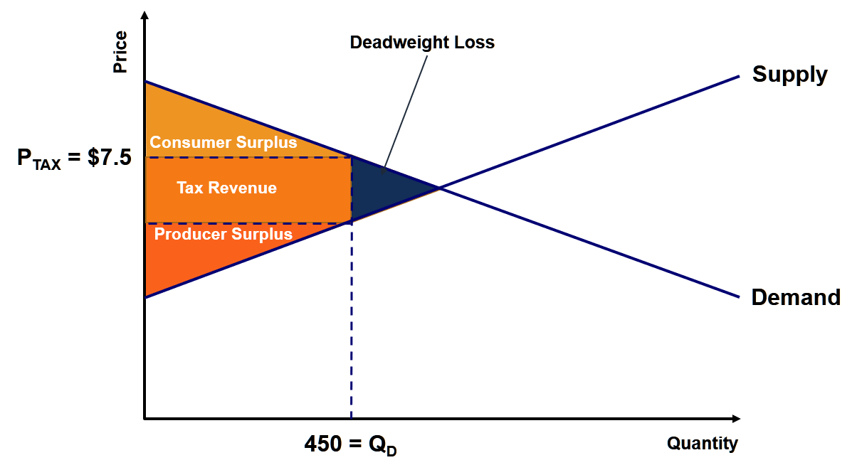 dead weight loss economics help free