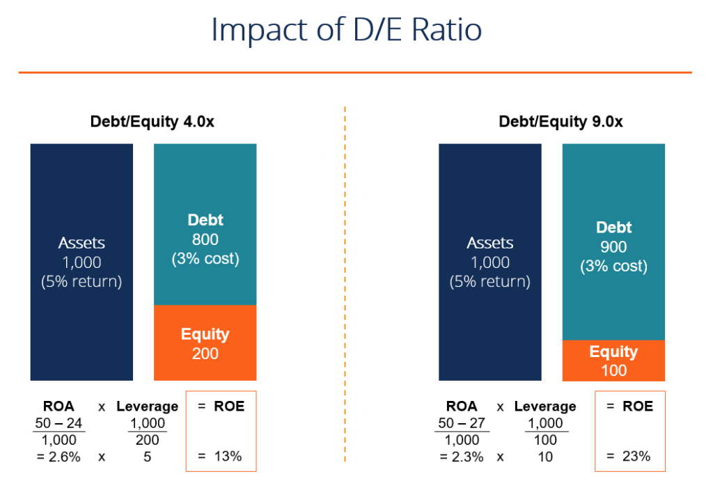 debt equity ratio ROE impact example