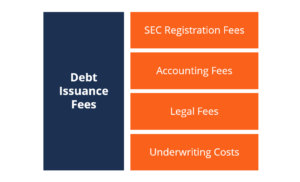Debt Issuance Fees
