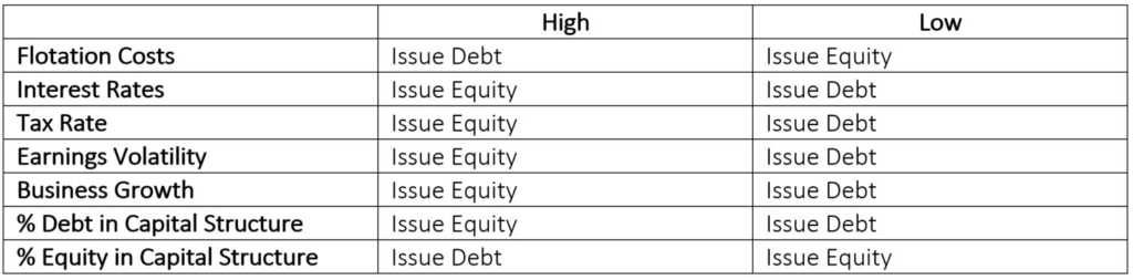 Debt vs Equity Financing: Which is best? - Overview, Examples