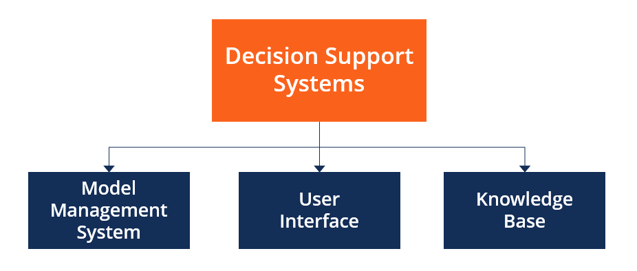 Decision Support System (DSS) - Overview, Components, Types