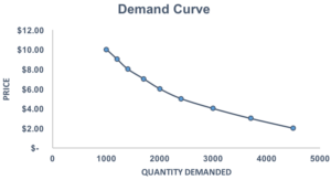 Demand Curve - Chart 1