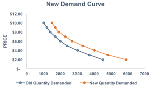 Demand Curve - Chart 2