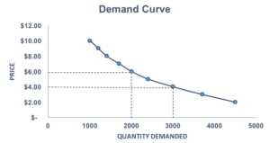Demand Curve - Chart 3