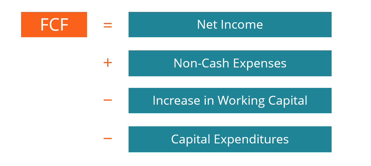 free cash flow conversion rate calculation