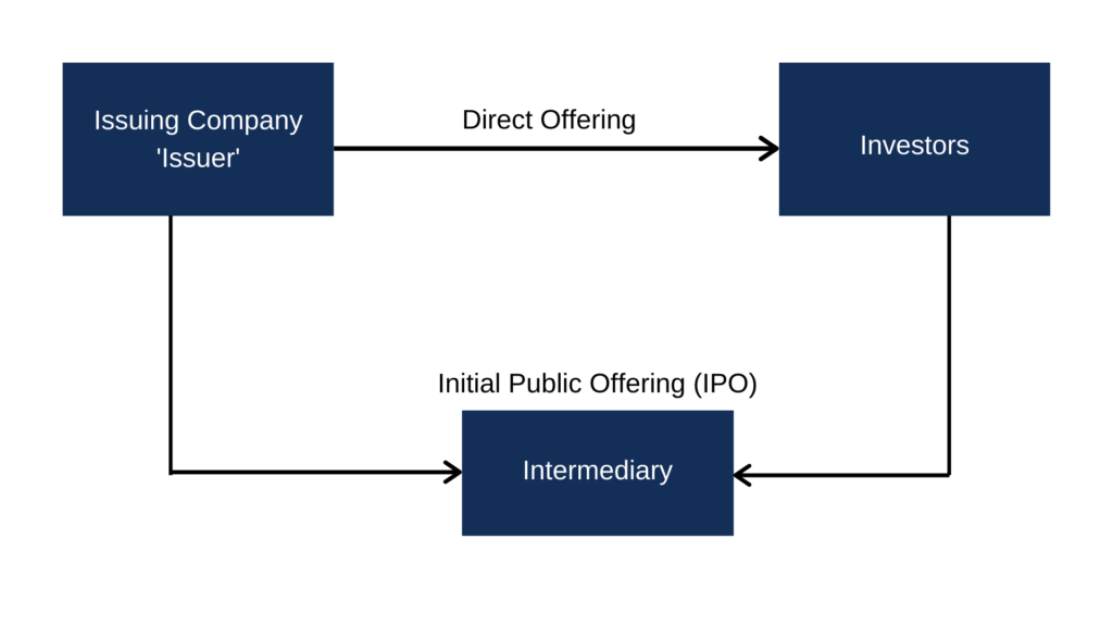 Direct Offering - Overview, How It Works, and Process