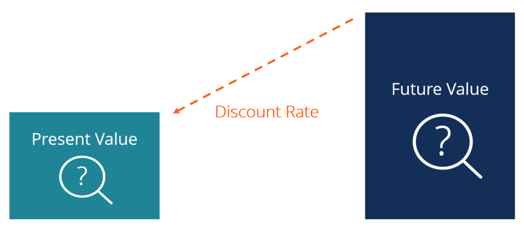 Discount Rate - Definition, Types and Examples, Issues