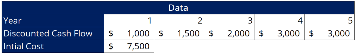 Discounted Payback Period - Table