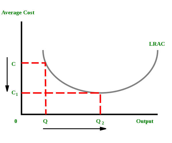 Diseconomies Of Scale Guide And Examples Of Rising Marginal Costs