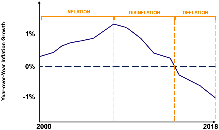 Disinflation