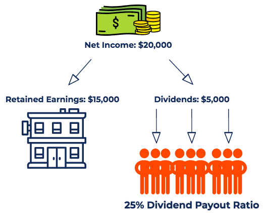 Dividend Payout Ratio Diagram