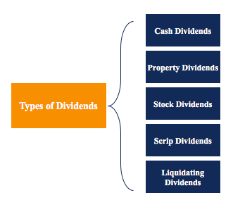 Dividend Per Share - types of dividends paid