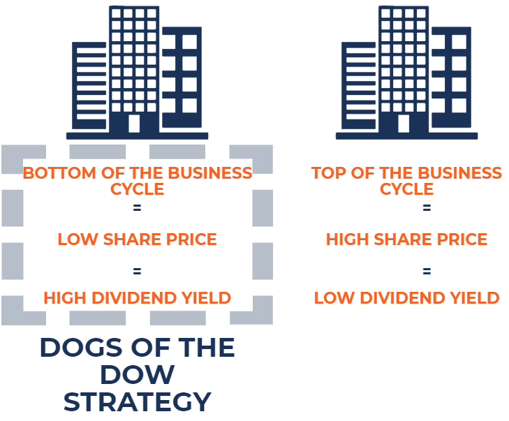 Dogs of the Dow Strategy