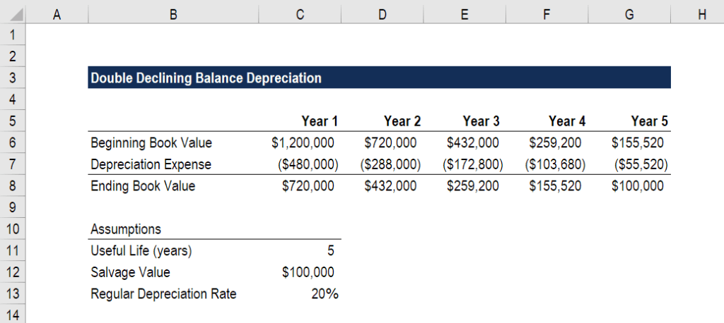 Double Declining Balance Depreciation in Excel