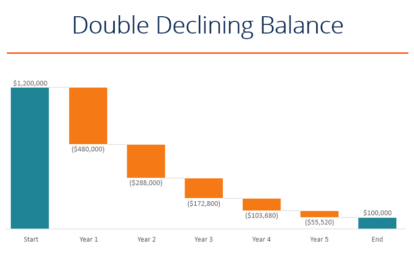 Double Declining Balance Depreciation