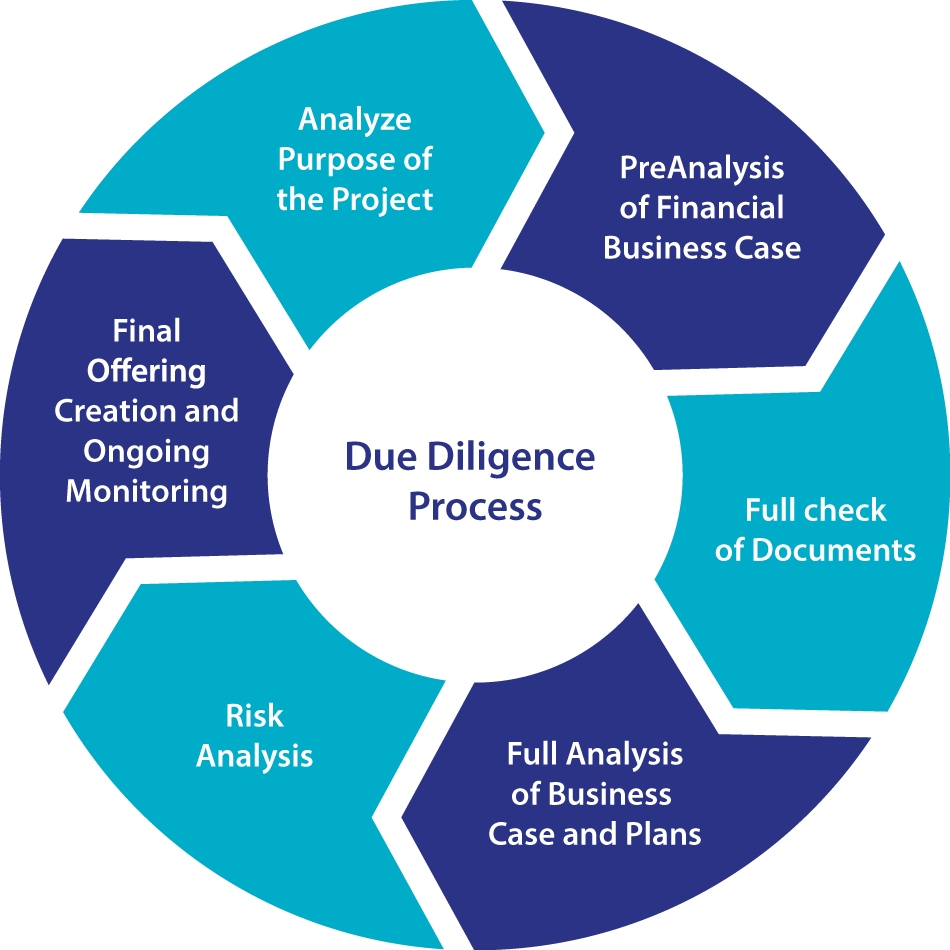 Due diligence analyst position investment meta4 forex broker