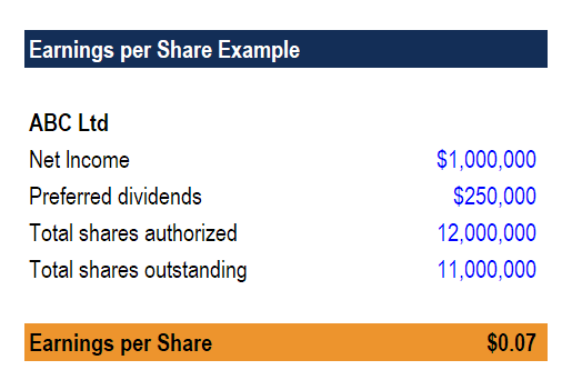 earnings per share (EPS) example