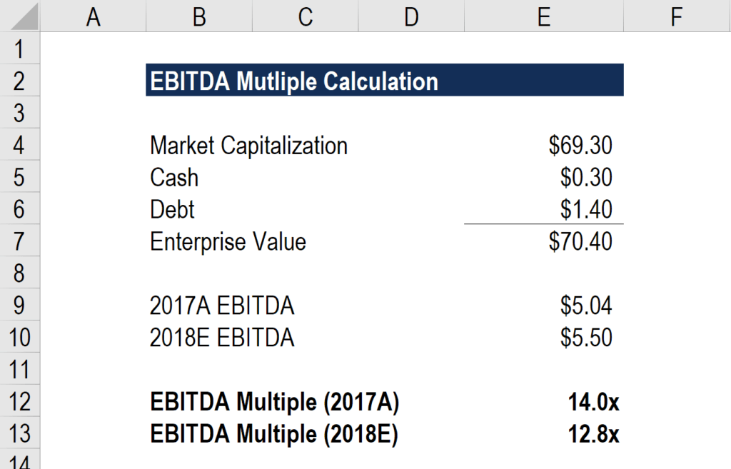 What is the formula for calculating ebitda?