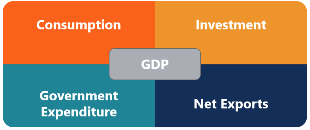 Economic Indicators - GDP Components