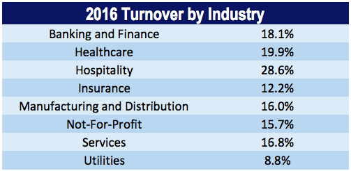 2016 Turnover by Industry