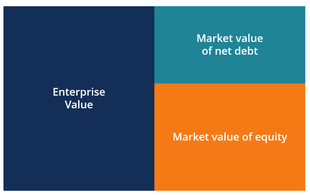 Enterprise Value (EV) Diagram