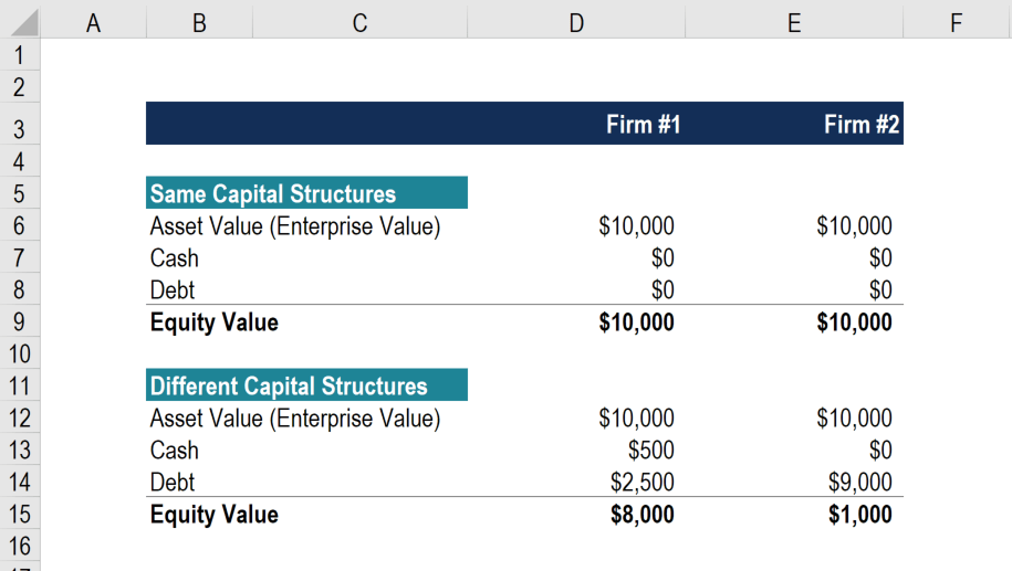 Enterprise Value vs Equity Value Example