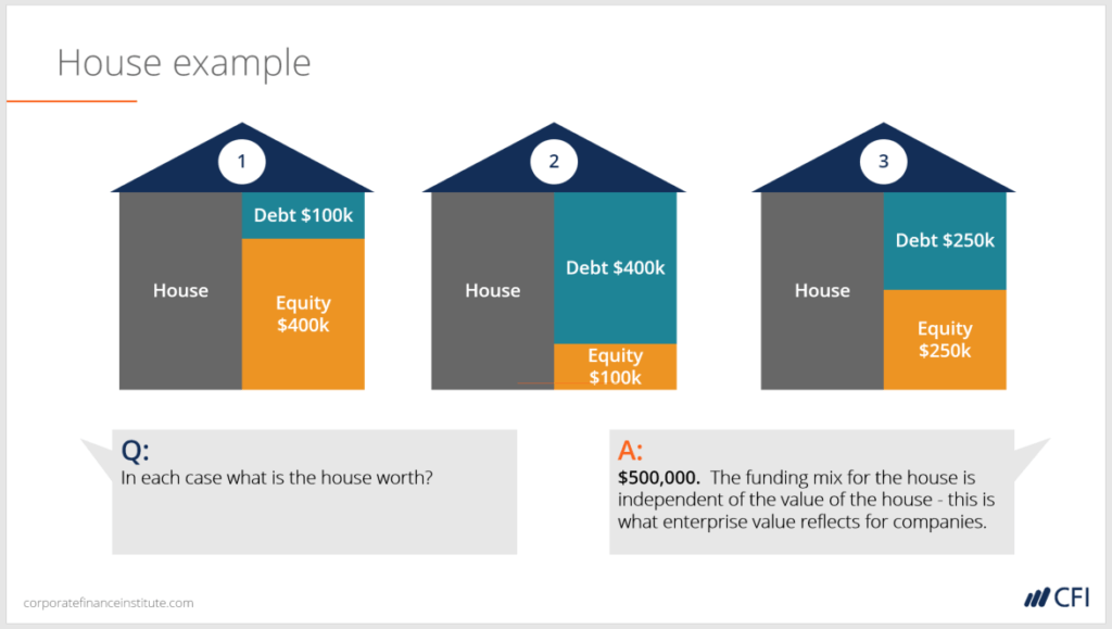 Here Is An Ilration Of The House Example With Some Diffe Numbers Each Three Houses Below Has A Financing Structure Yet Value