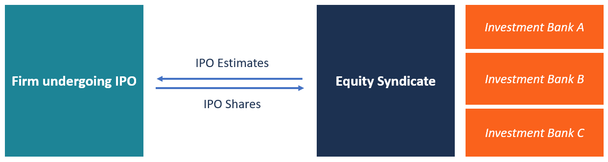 Equity Syndicate