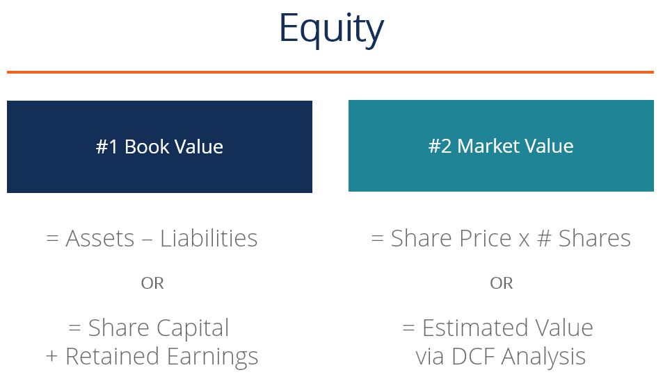 Equity - diagram