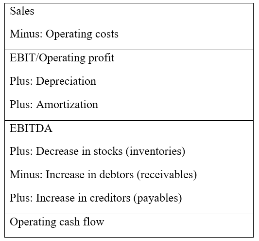 Operating cash flow derivation